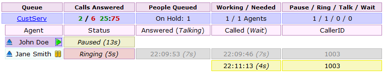 A queued call in the CustServ queue. Jane's phone is ringing, but John is currently Paused, so no calls are placed to him.