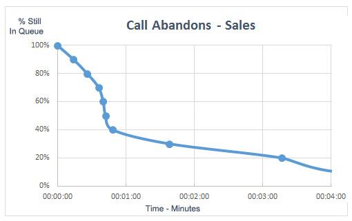 call-abandons-sales